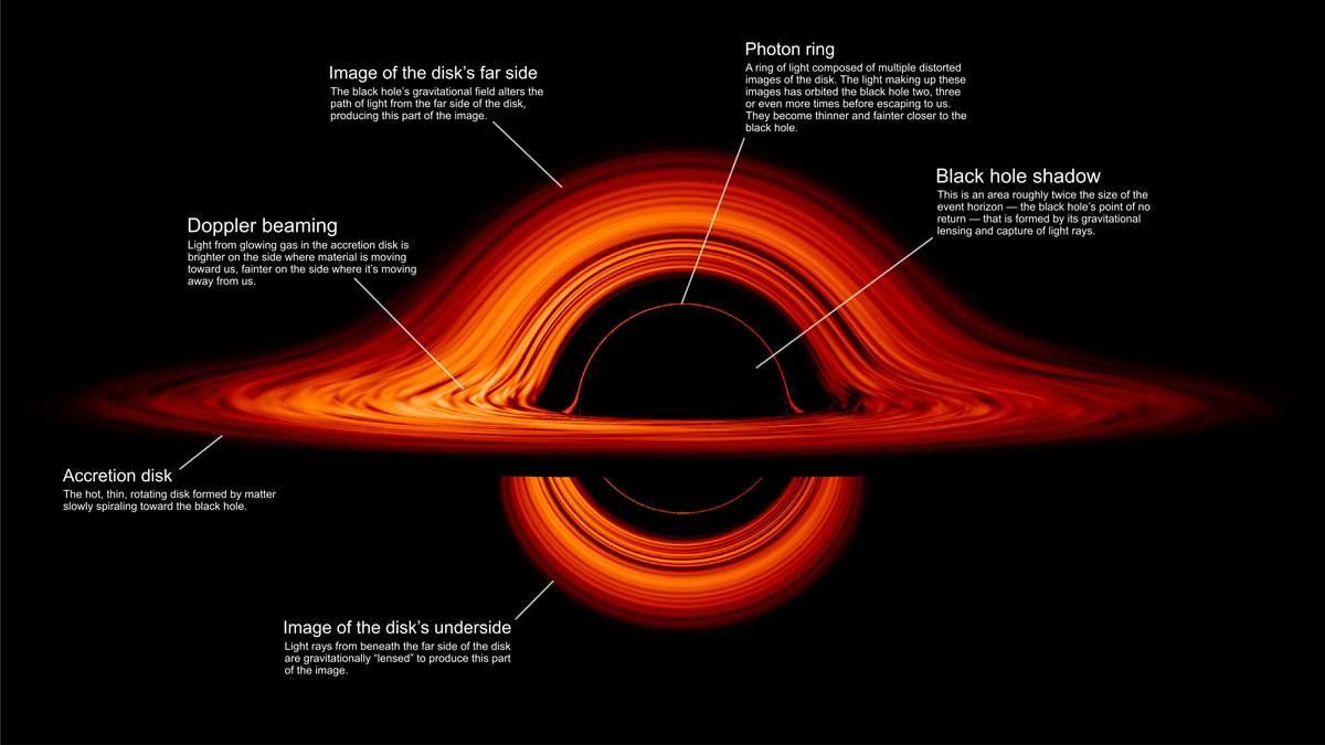 NASA показало неймовірну анімацію чорної діри
