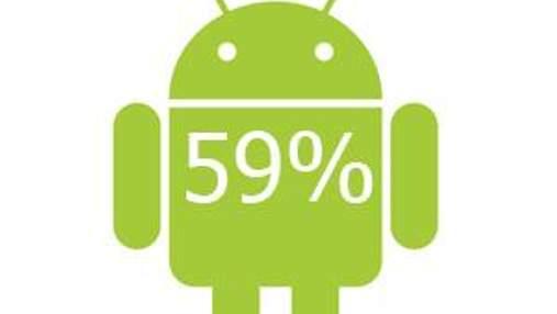 Смартфони на Android та iOS — лідери ринку