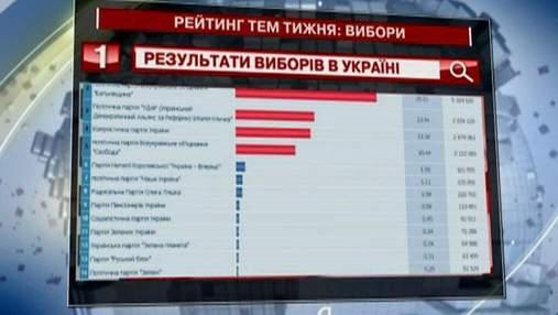 """Запрос """"результаты выборов в Украине"""" стал самым популярным избирательным запросом """"Яндексу"""""""