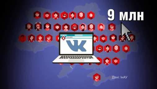 """Скільки українців відвідали заблокований сайт """"Вконтактє"""": шокуючі цифри"""