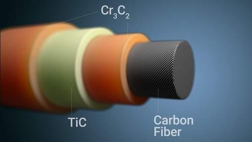 Вчені розробили метод захисту вуглецевого волокна від високих температур: дослідження