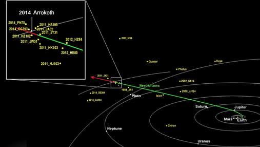 """Зонд """"Нові горизонти"""" виявив за орбітою Плутона дві подвійні системи астероїдів"""